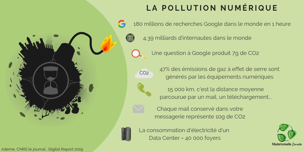 Limiter votre empreinte carbone sur le web